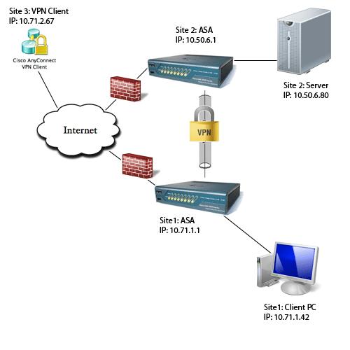 пример объединения сетей компьютерных