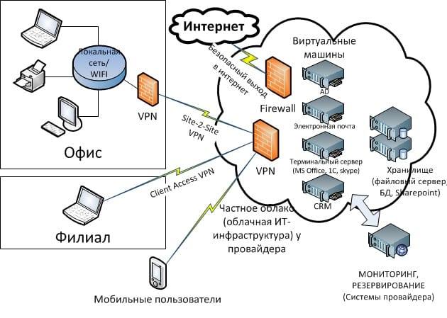 проект виртуальной облачной инфраструктуры фирмы