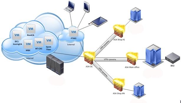 сеть с общим дата центром