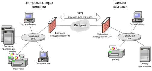 объединение сетей по vpn