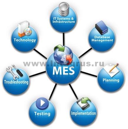 поддержка МЕС систем в СПб