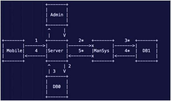 платформа разработки приложений для медклиник