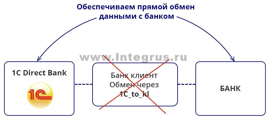прямой обмен директ банк между 1С и банком