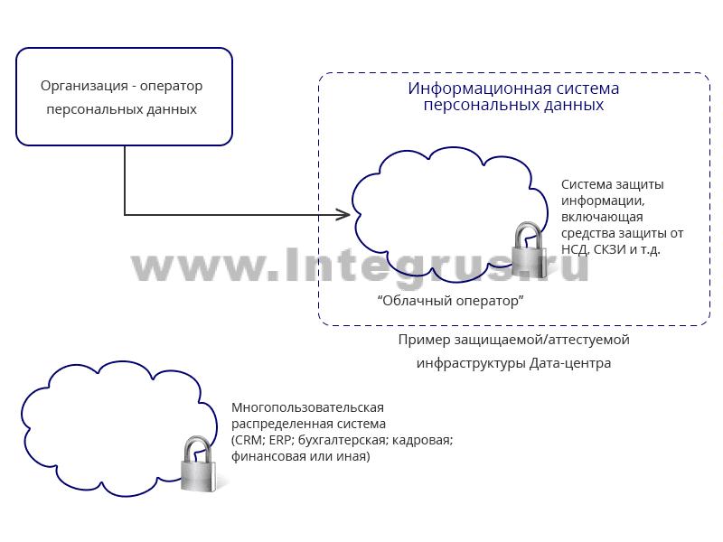 классическая схема передачи персональных данных во внешний дата центр