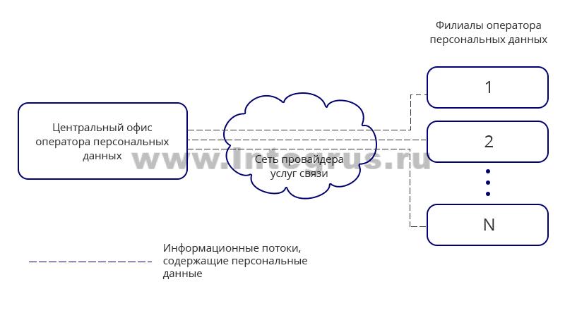 каналы передачи персональных данных