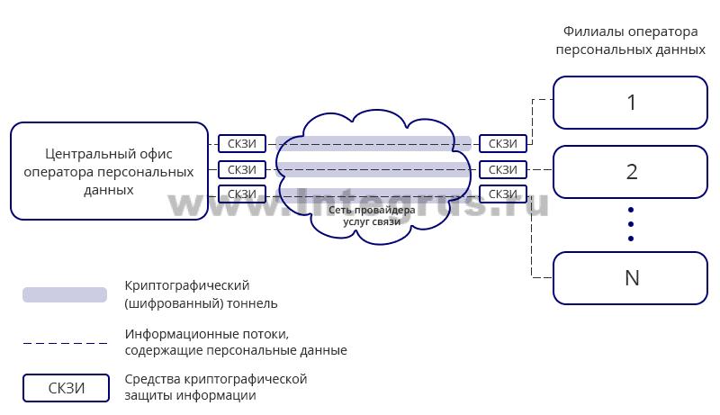 передача ПДн по защищенным каналам связи