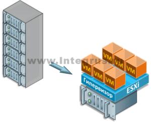 виртуализация серверов на платформе vmware