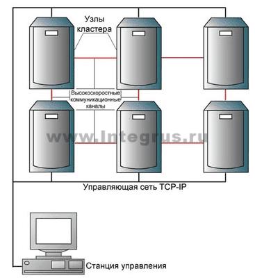 отказоустойчивый коастер серверов sql