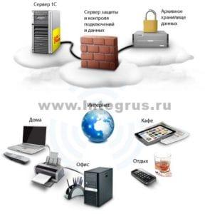 услуги настройки и аренды сервера 1с в облаке в спб