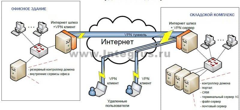 объединение сетей склада и офисав бизнес центре