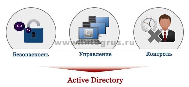 внедрение и настройка Activ Directory