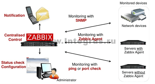 функции мониторинга заббикс