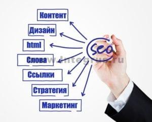 услуги продвижения сайтов в поисковиках в спб