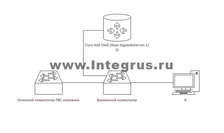 Cisco ASA 5506-X схема подключения
