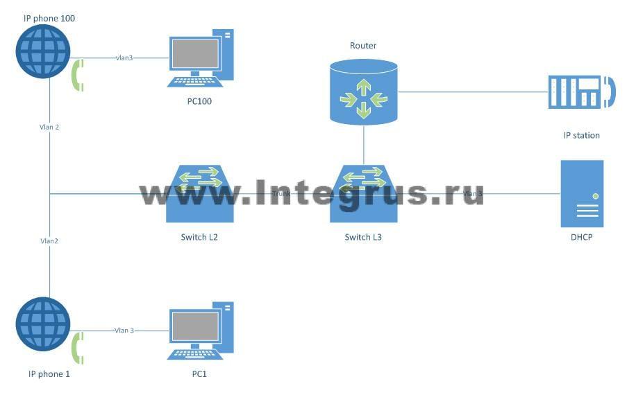 настройке DHCP relay в cisco и подключении Cisco IP phone