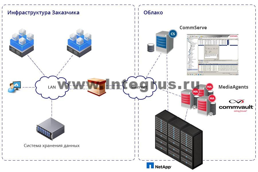 схема настройки облачного резервирования данных