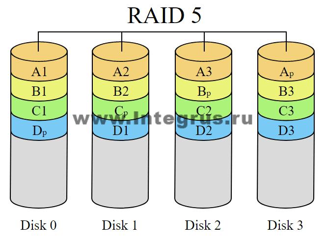 программный рэйд массив вид R5