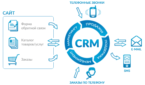 crm used by sbi Crm is a set of process that have been developed using technology to increase business profit by better customer interaction it not only uses a proper system but also blends culture along with a proper organized business structurecustomer service and support, and enterprise marketing management are among the main crm areas of meracrm.