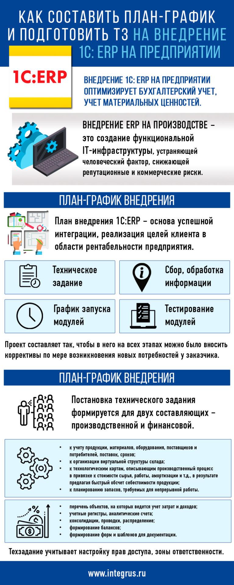 План-график и подготовка ТЗ на внедрение 1C: ERP на предприятии