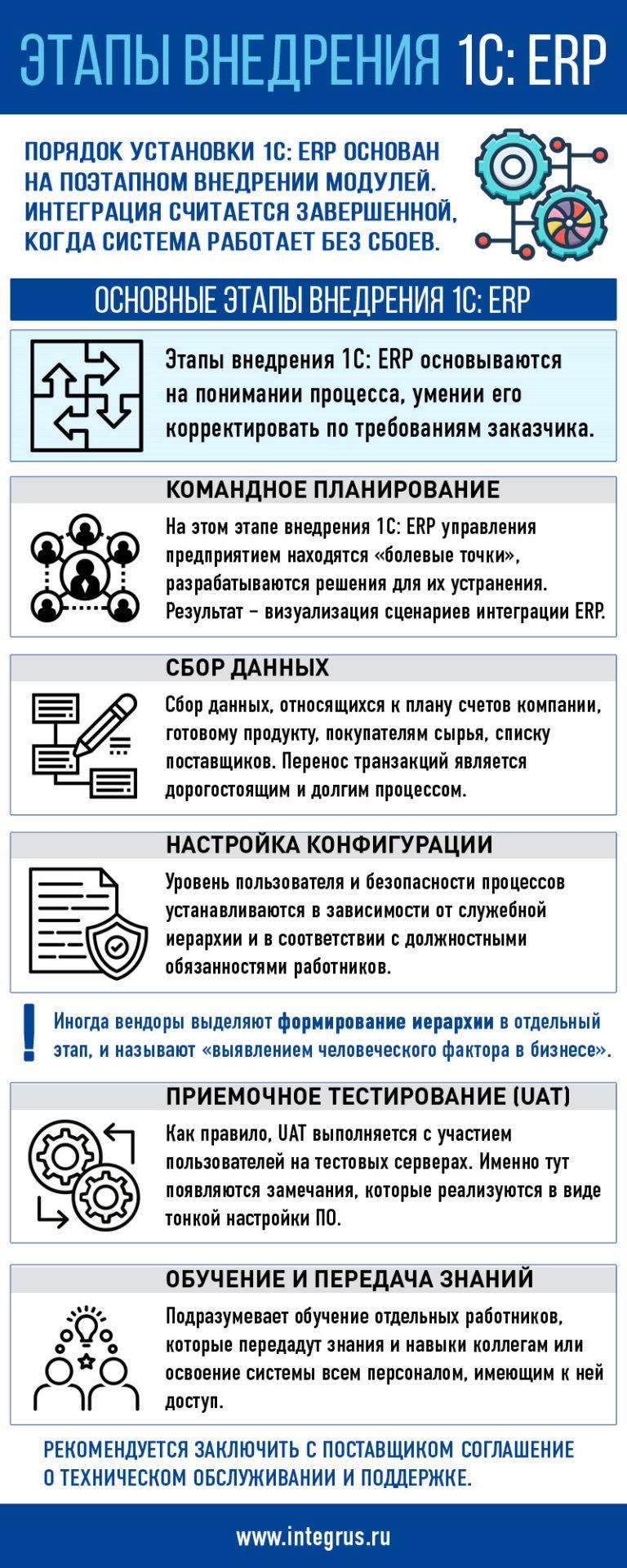 Этапы внедрения 1С ERP