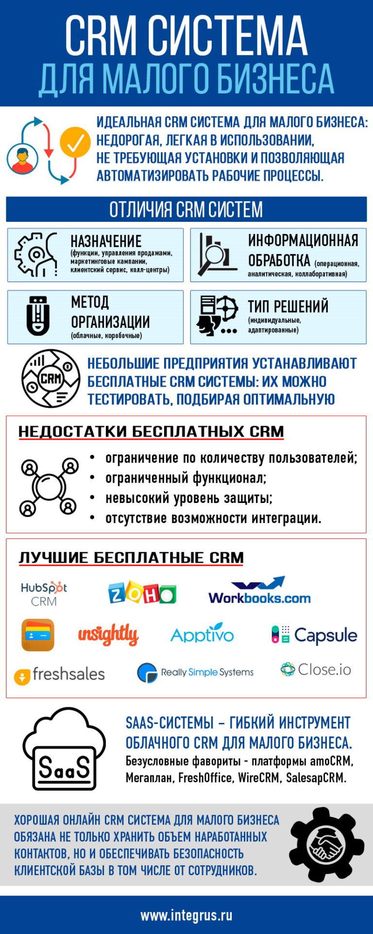 CRM система для малого бизнеса