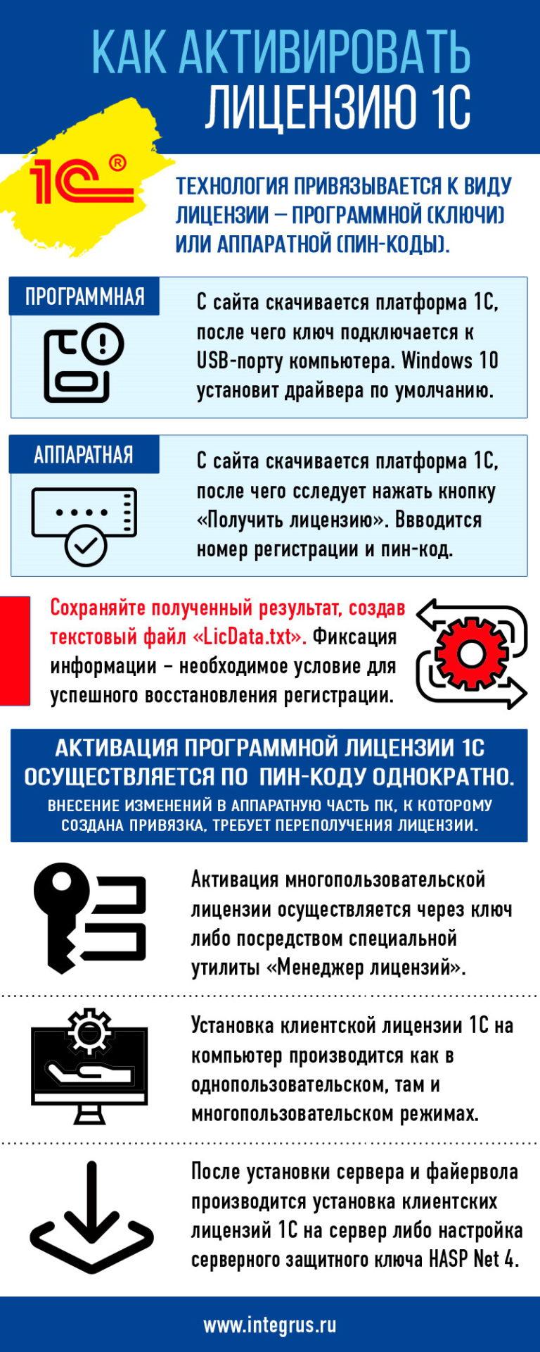 Активация лицензии 1С
