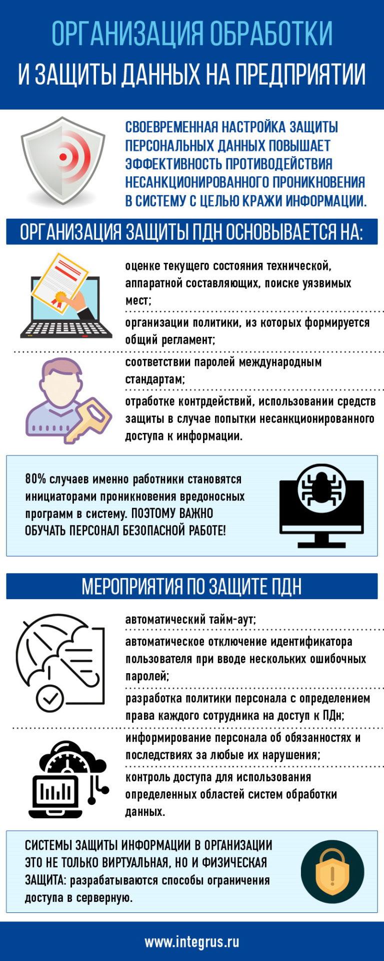 Организация обработки и защиты персональных данных на предприятии