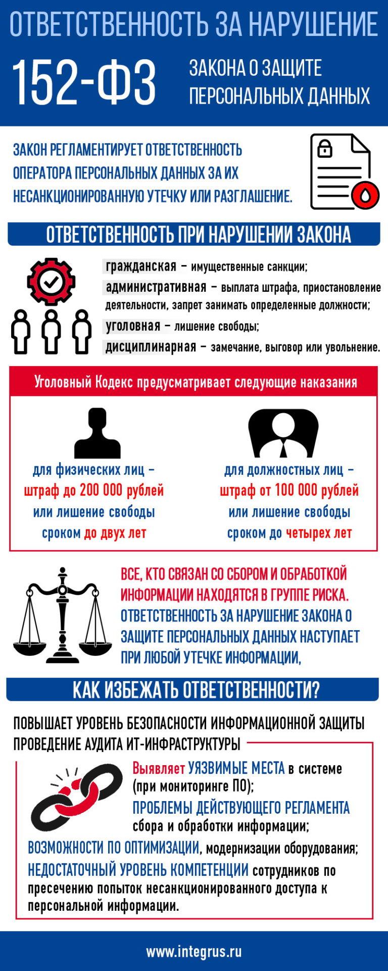 Ответственность за нарушение 152-ФЗ