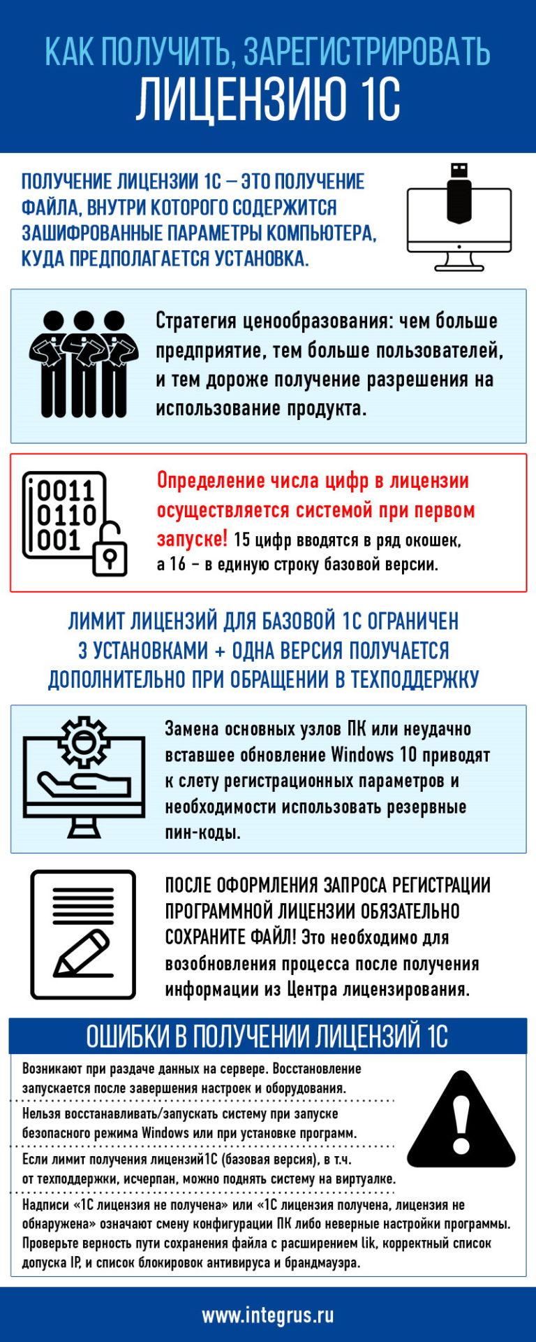 Как получить, зарегистрировать лицензию 1С