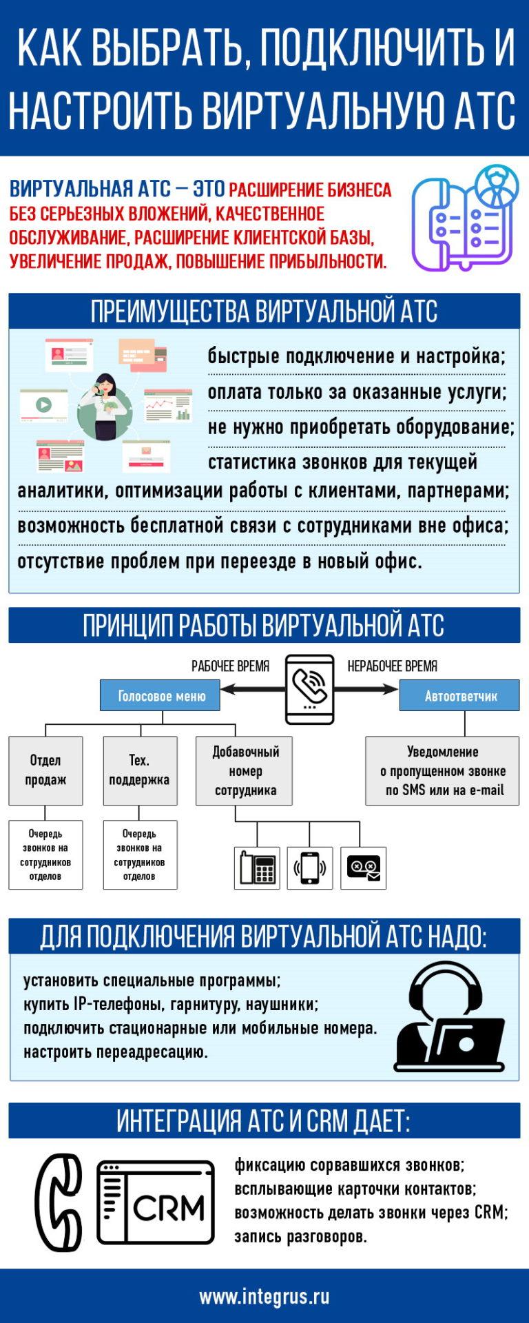 Как выбрать, подключить и настроить виртуальную АТС