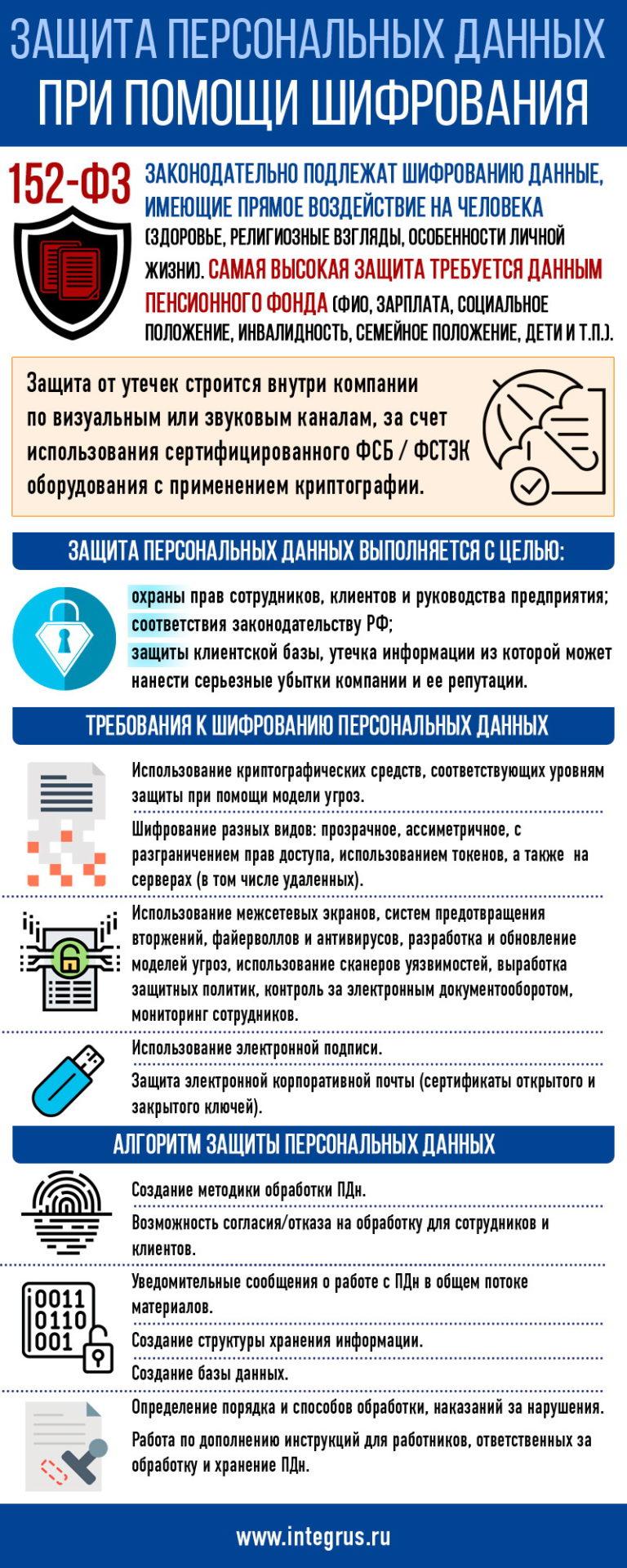 Защита персональных данных методом шифрования