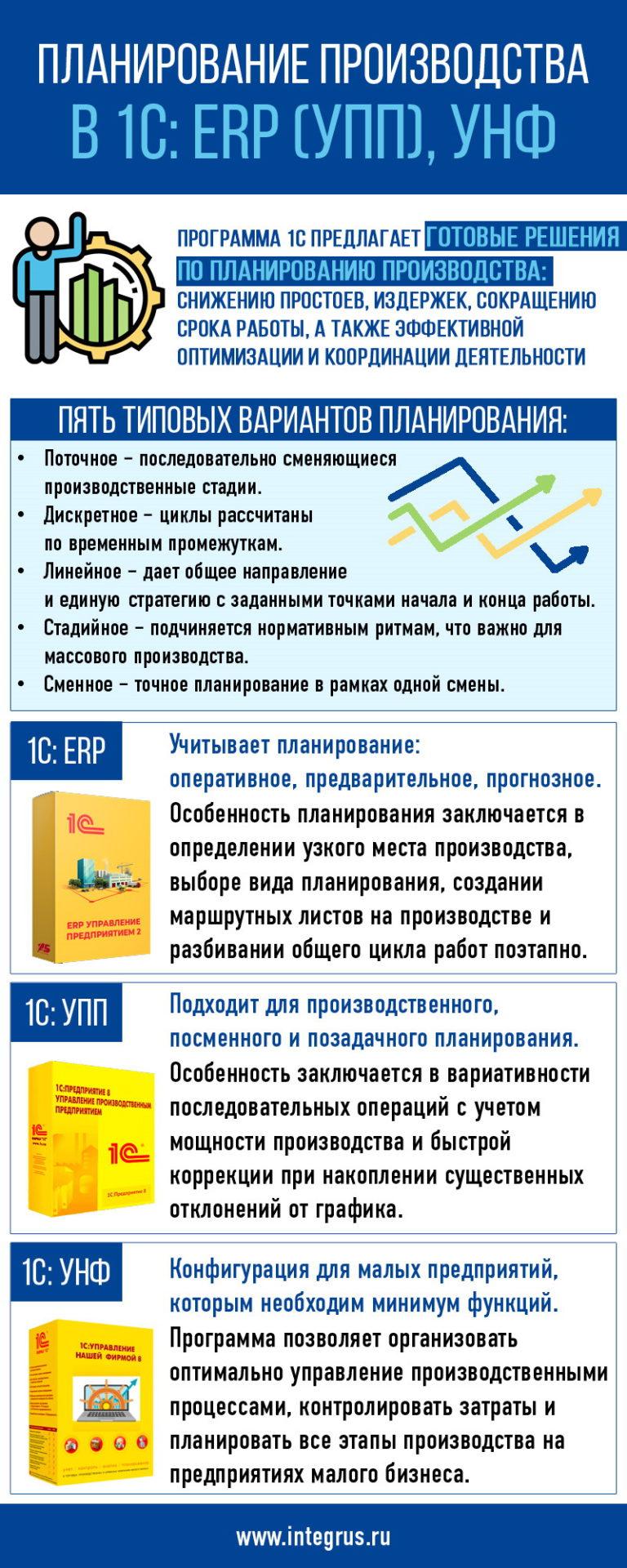 Планирование производства в 1С: ERP (УПП), УНФ