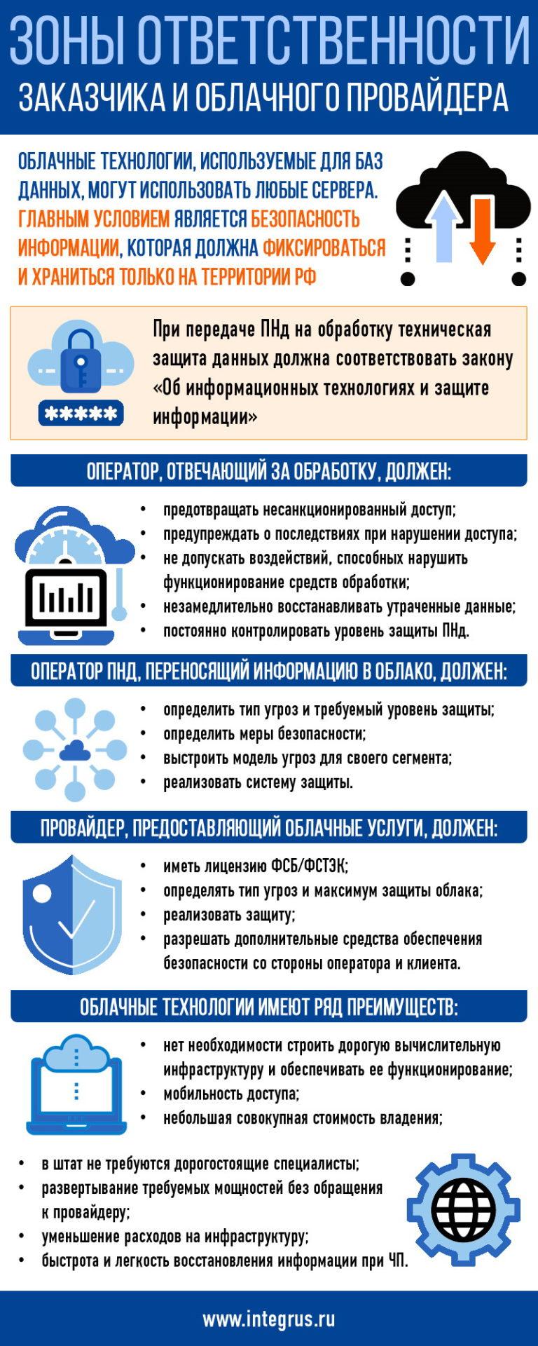 Зоны ответственности заказчика и облачного провайдера по защите ПНд