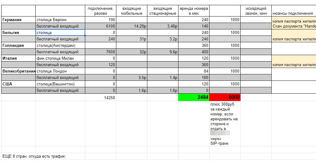 Анализ входящих звонков при продвижении сайта в Европе