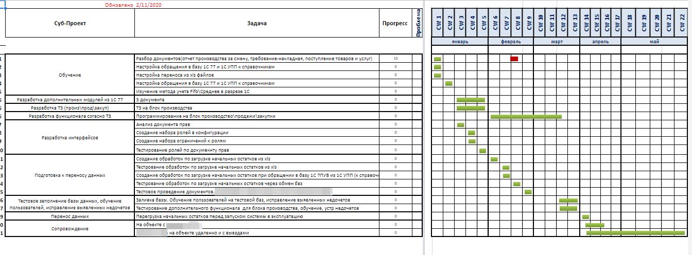 Перенос и ТЗ на конфигурацию 1С