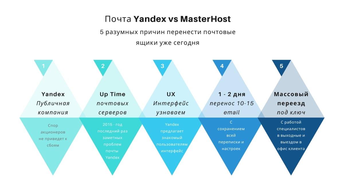 MasterHost vs Яндекс