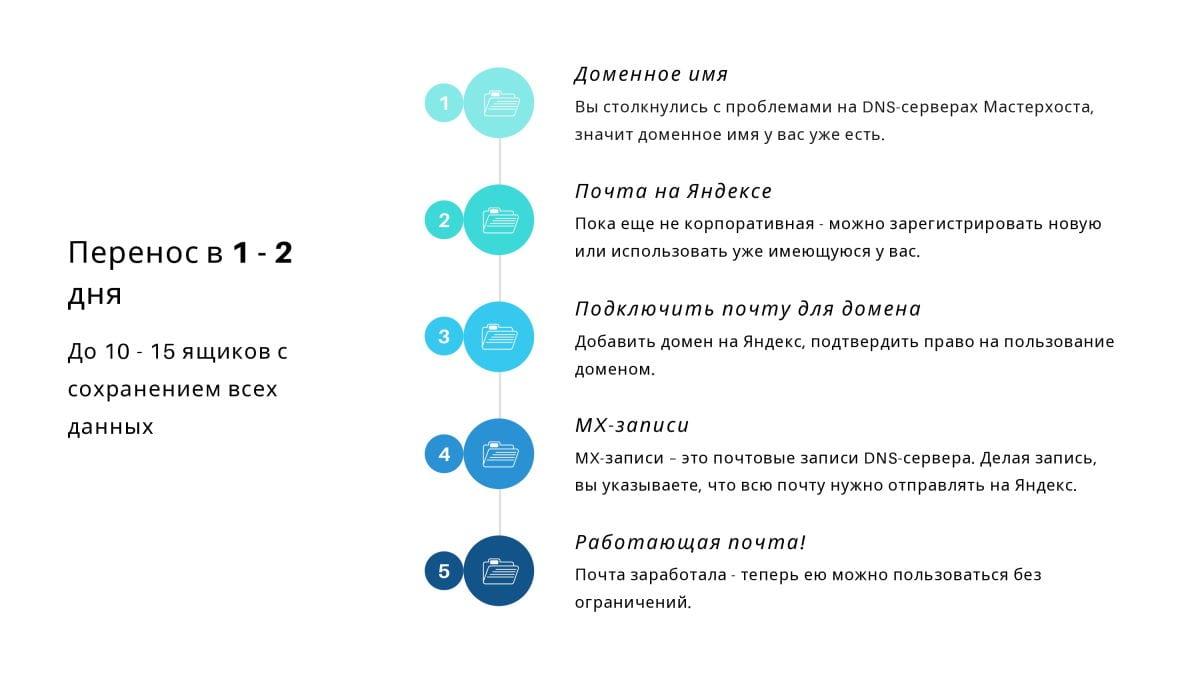 Перенос почты с Мастерхоста на Яндекс