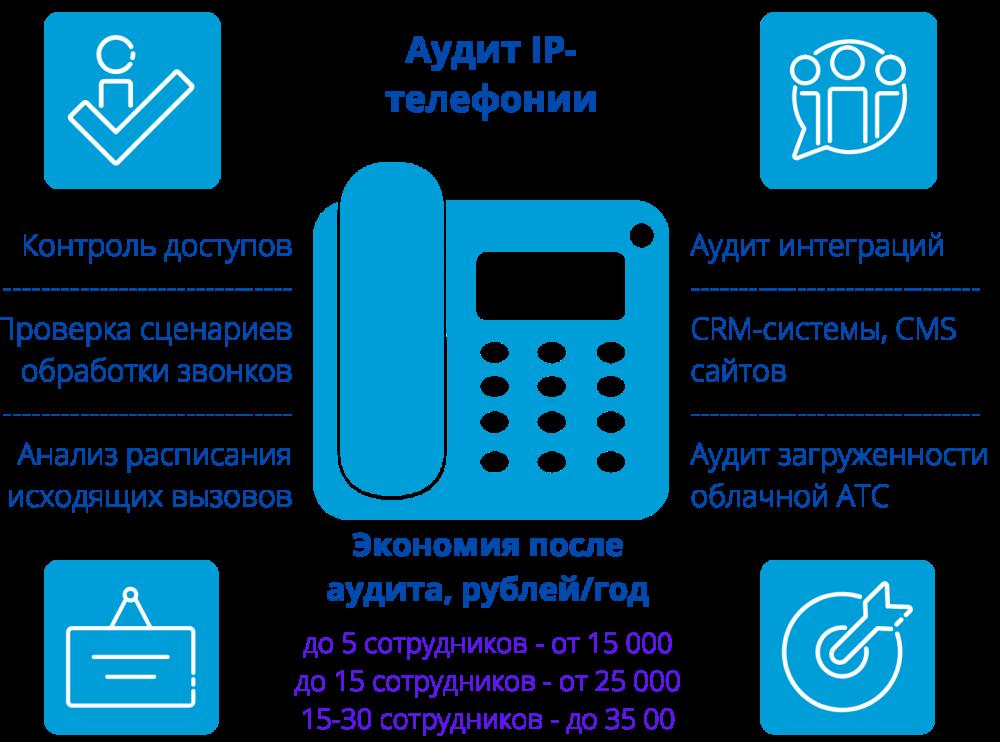 Аудит IP-телефонии