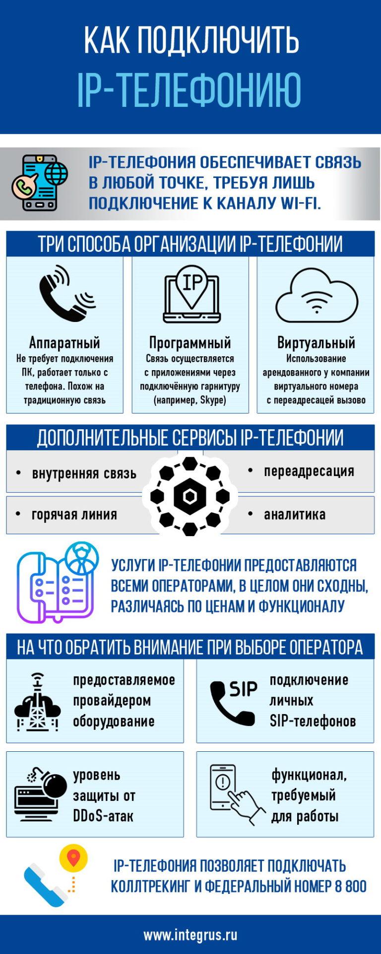Как подключить IP телефонию