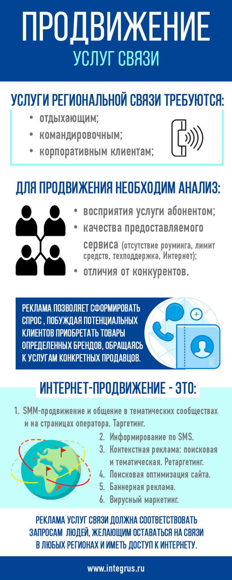 Продвижение в Интернете услуг связи