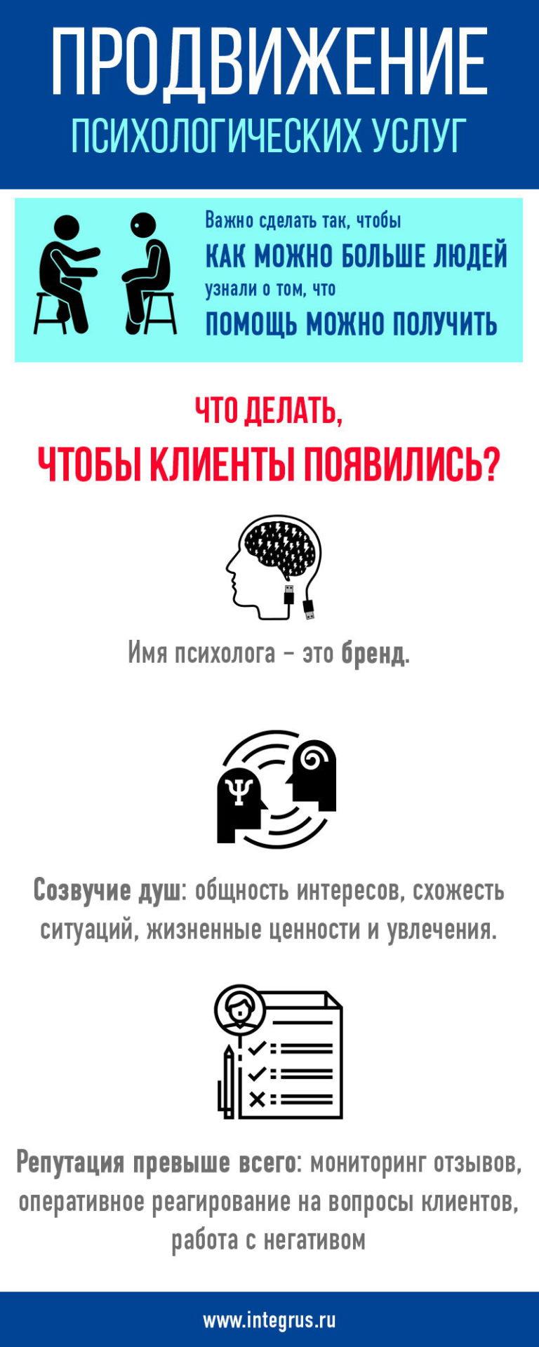 Продвижение психологических услуг в Интернете