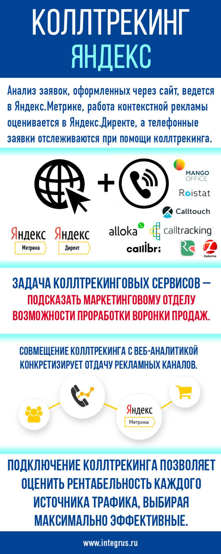 Коллтрекинг и сервисы Яндекса: Метрика, Директ, Телефония