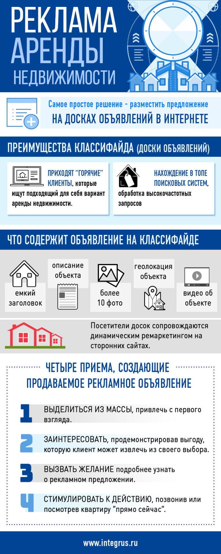 Продвижение услуг по аренде недвижимости