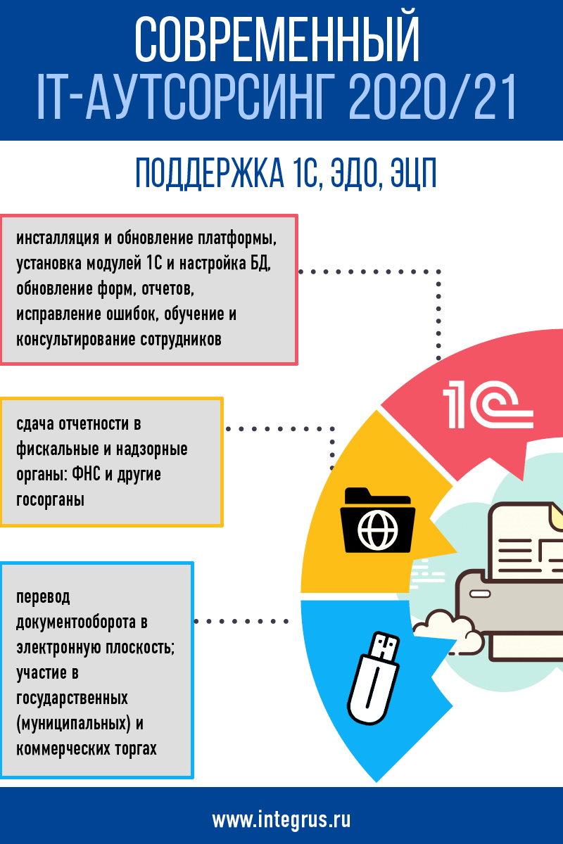 ЭДО, 1С, ЭЦП - также часть современного IT-аутсорсинга