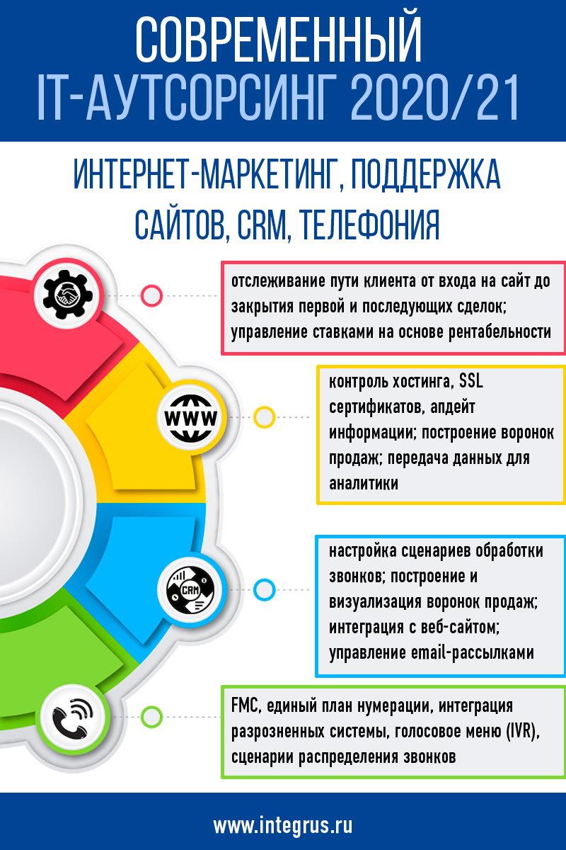 Поддержка интернет-маркетинга - неотъемлимое свойство современного ИТ-аутсорсинга