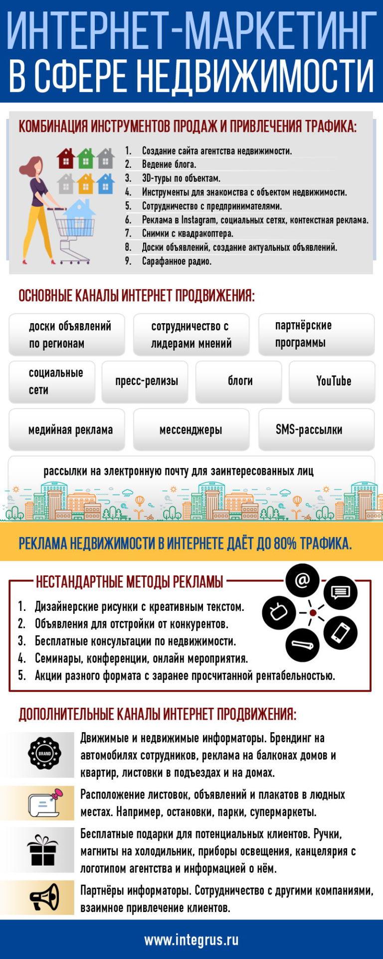 Интернет-маркетинг в сфере недвижимости