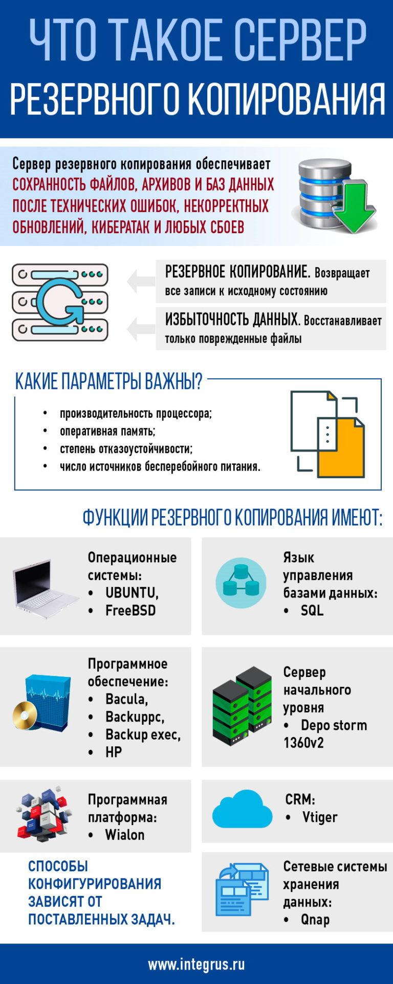 Что такое сервер резервного копирования