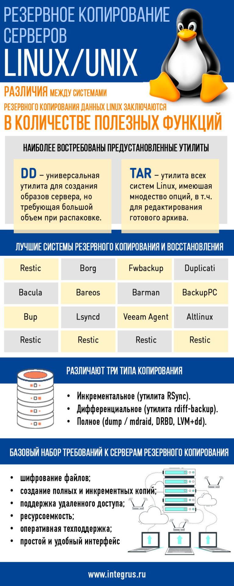 Backup серверов Unix и Linux