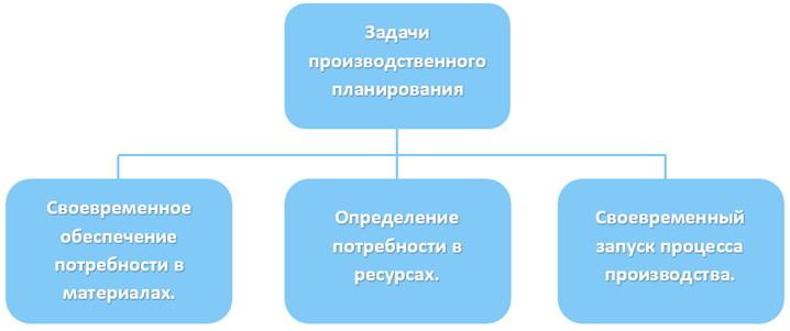 Планирование производства в 1С