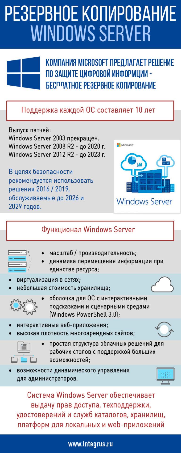 Резервное копирование в Windows Server